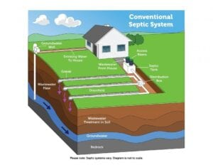 Conventional Septic System Drawing